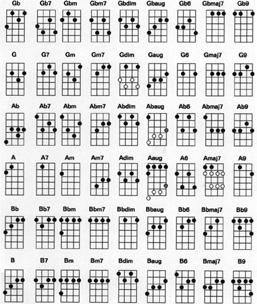 Ukulele ukulele tabs difficult : The Jumping Flea